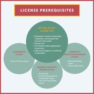 License prerequisite vin diagram